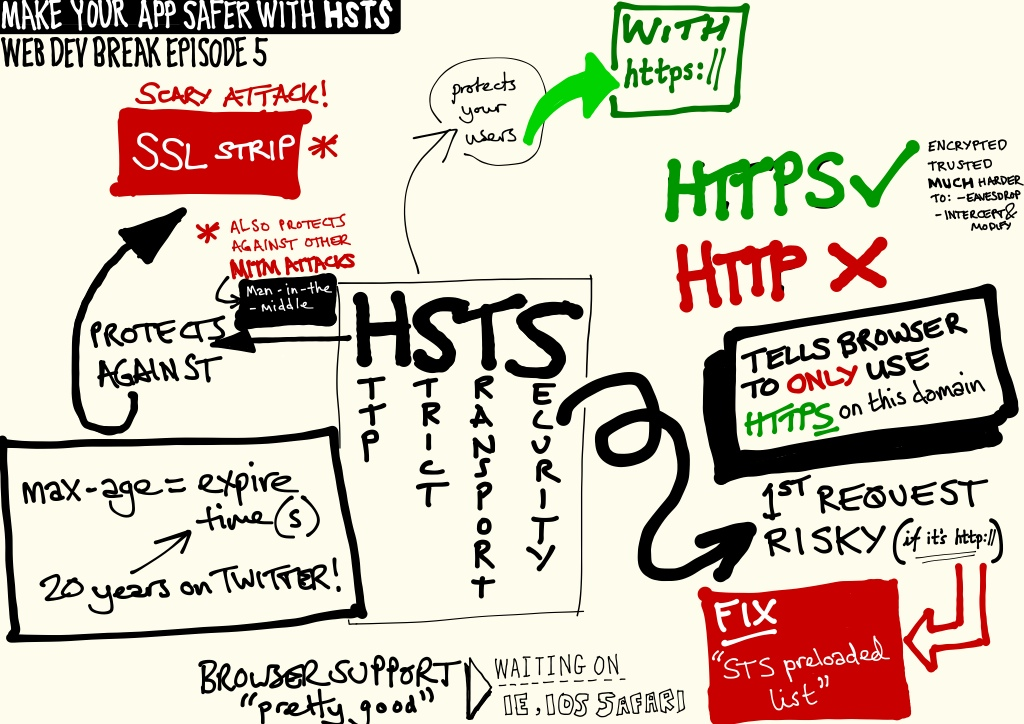 hsts-sketchnotes-3ae61d274d86dd9703accbe01fc2211c
